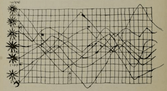 william_playfair_linechart