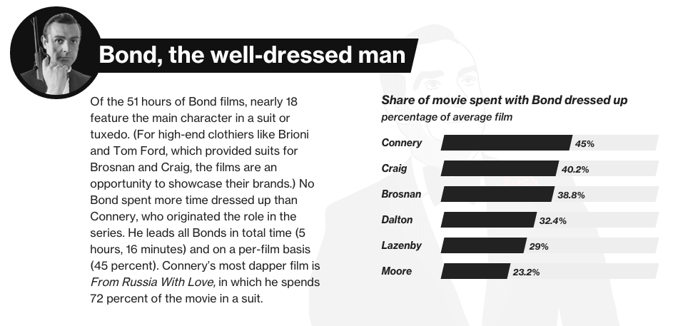 james-bond-facts