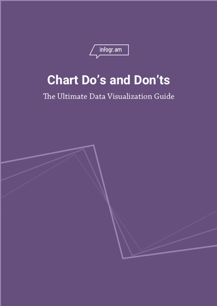 Chart Do's and Don'ts