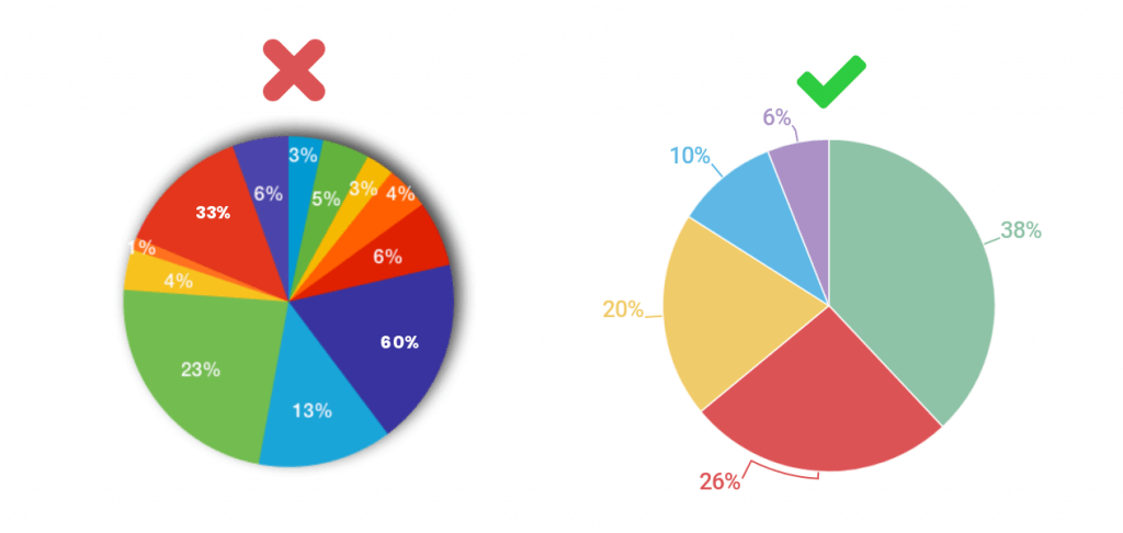 Do This Not That Pie Charts Infogram
