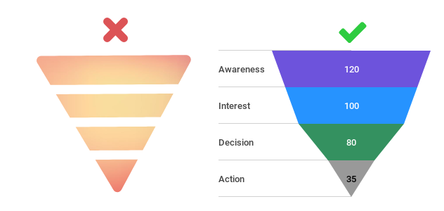funnel charts